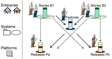 Shared features and cross implementations