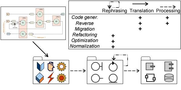 Translation, Rephrasing, Processing.