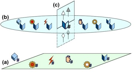Individual (vertical) & Architectural (horizontal) descriptions