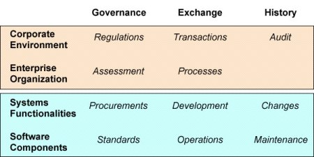 Documents' purposes and users