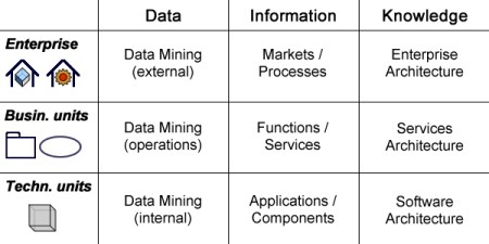 Architecture Layers and Information Processing