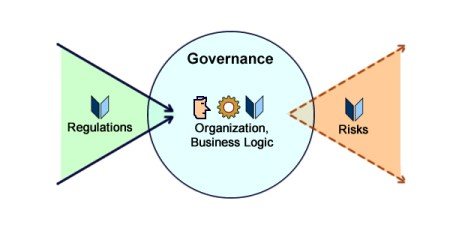 With regard to regulations governance is about reduction, with regard to risks it's about expansion