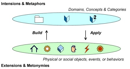 Selected metaphors are used to extract occurrences to be refined using metonymies.