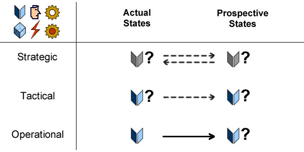 Decision-making and knowledge level