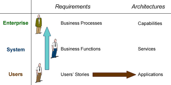 Concrete (brown) and Abstract (blue) paths of requirements engineering