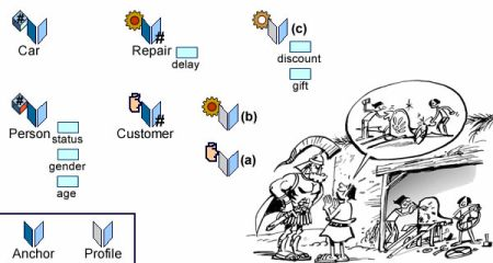Identified individuals with profiles for customers (a), their behaviors (b), and conciliatory gestures (c)