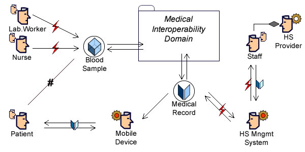 Interoperability: Blood Sample and Medical Record