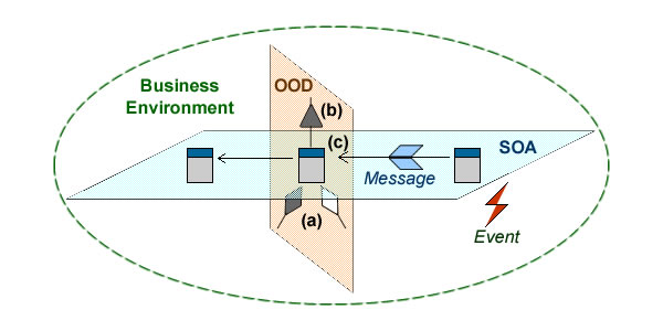 OO principles can be streamlined along three topics: encapsulation (a), inheritance (b), and communication through interfaces (c).