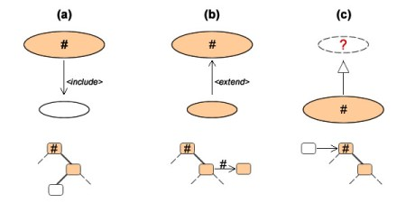 Included UCs are meant to be triggered by owners (a); that cannot be clearly established for abstract use cases and generalization (c).