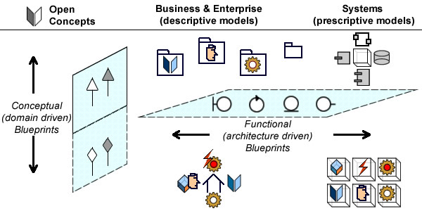 Conceptual blueprints deal with the description of business domains and activities, Architecture blueprints with the description of systems functionalities.
