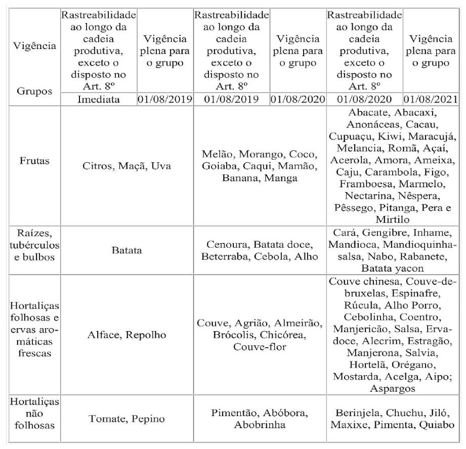 Data de início para cumprimento das exigências segundo a INC 02/2018 da rastreabilidade vegetal