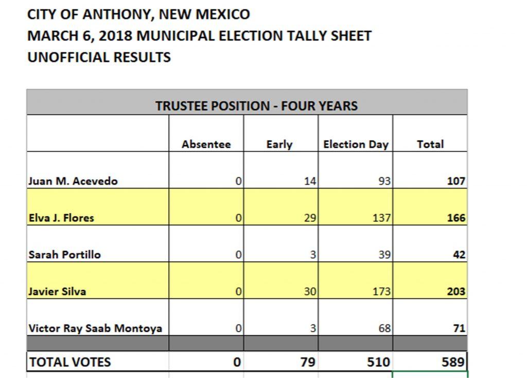 Eleccion en Anthony