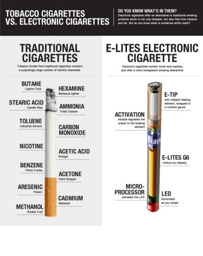 Is vaping worse than cigarettes? - E-Cigarettes vs ...