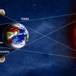 L'Eclissi e la lezione Karmica dei Nodi