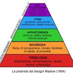 L'EQUILIBRIO FONDAMENTALE TRA CONSAPEVOLEZZA E MATERIALITÀ: LA PIRAMIDE DI MASLOW ***DA LEGGERE***