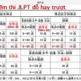 Điểm đỗ N1 N2 N3 N4 N5 kỳ thi JLPT