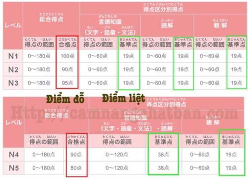 bảng xem điểm đỗ trượt kỳ thi tiếng Nhật JLPT