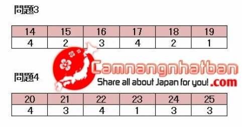 Đáp án kỳ thi tiếng Nhật JLPT N1 tháng 7 năm 2017