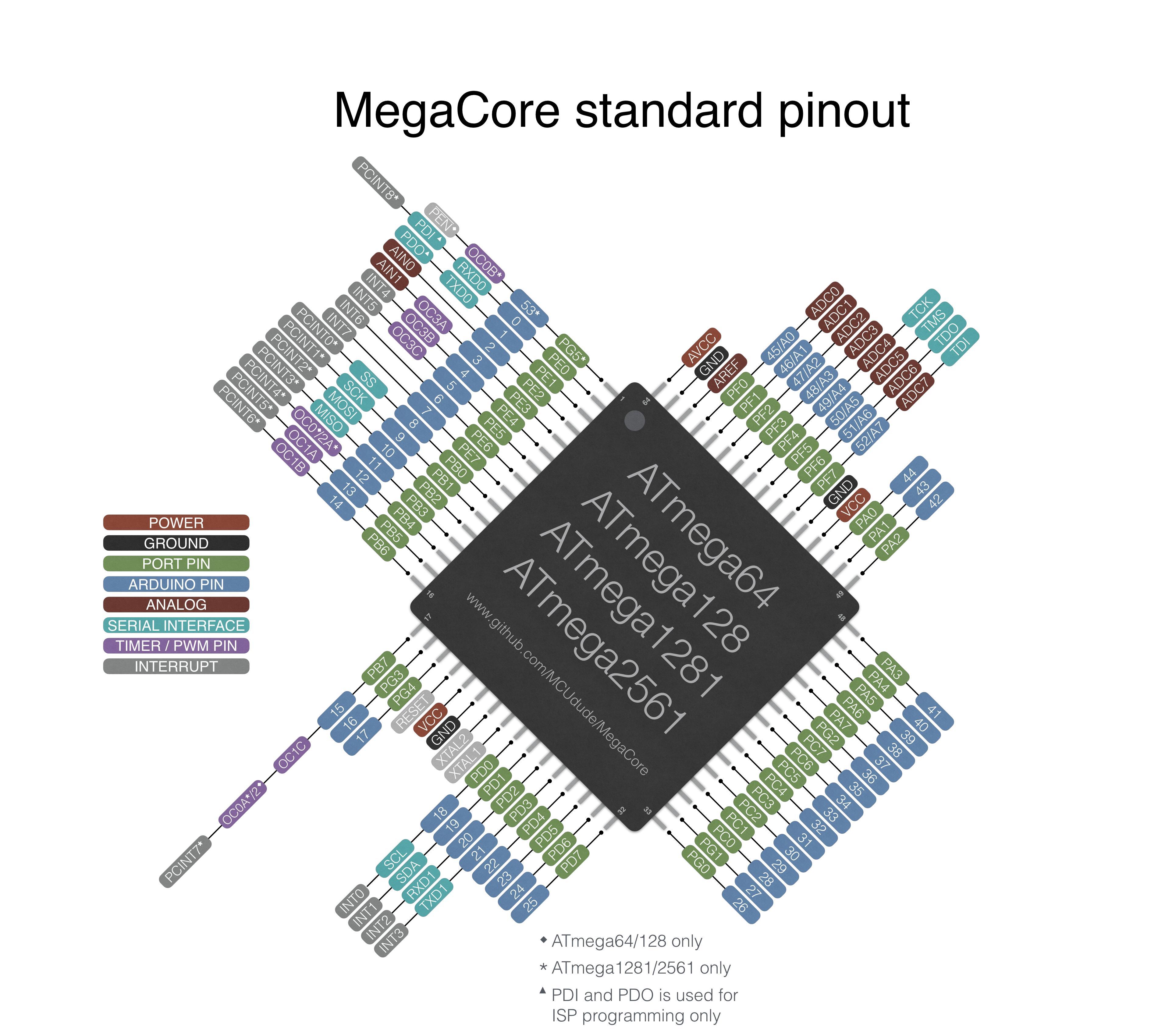 Arduino Yourduino Mega 1280 And 2560 Pinouts