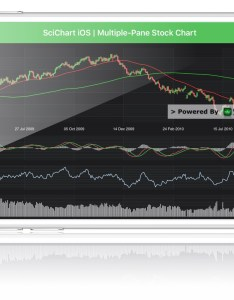 Ios multi pane stock chart also github abtsoftware scicharts examples showcase rh