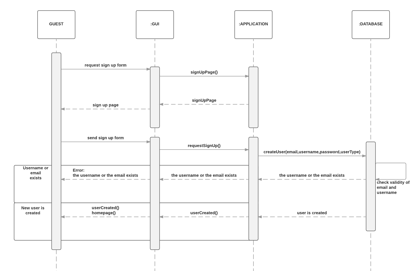 hight resolution of sequence diagrams