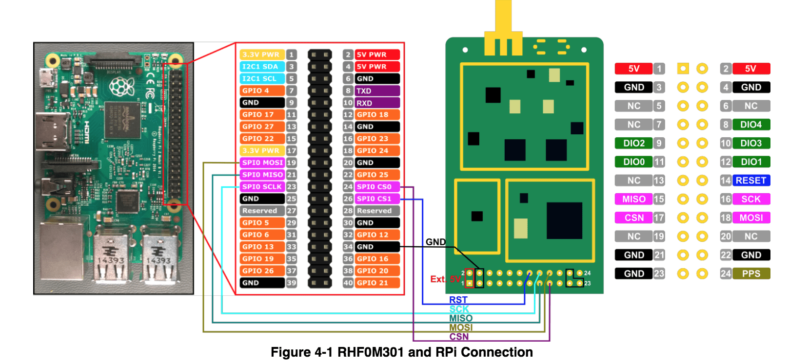 hight resolution of manually wiring the gpio pins to the concentrator can be a bit difficult as it s likely to misplace a connection since the hardware is not labeled