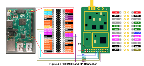 small resolution of manually wiring the gpio pins to the concentrator can be a bit difficult as it s likely to misplace a connection since the hardware is not labeled