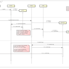 Free Tool To Create Sequence Diagram 4 Pin Led Flasher Relay Wiring Github Hgdeoro Nodejs Socketio Redis Python Nginx