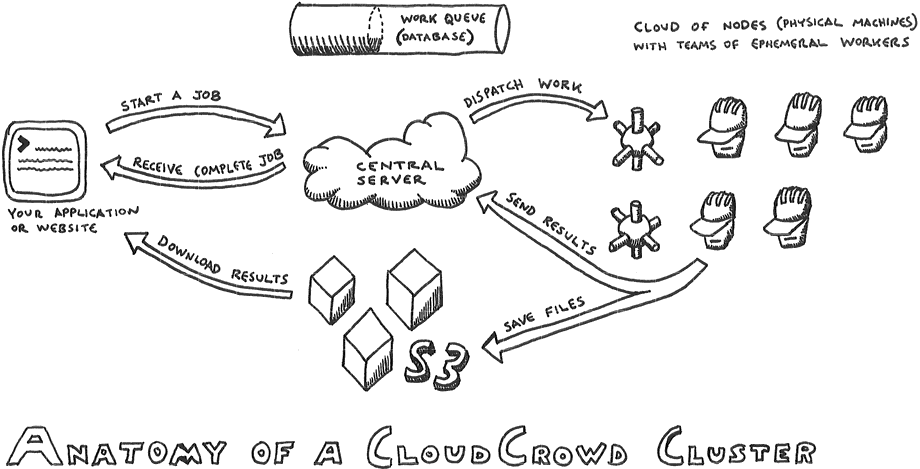 CloudCrowd Architecture · documentcloud/cloud-crowd Wiki