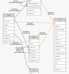 using database schema [ 1056 x 1465 Pixel ]