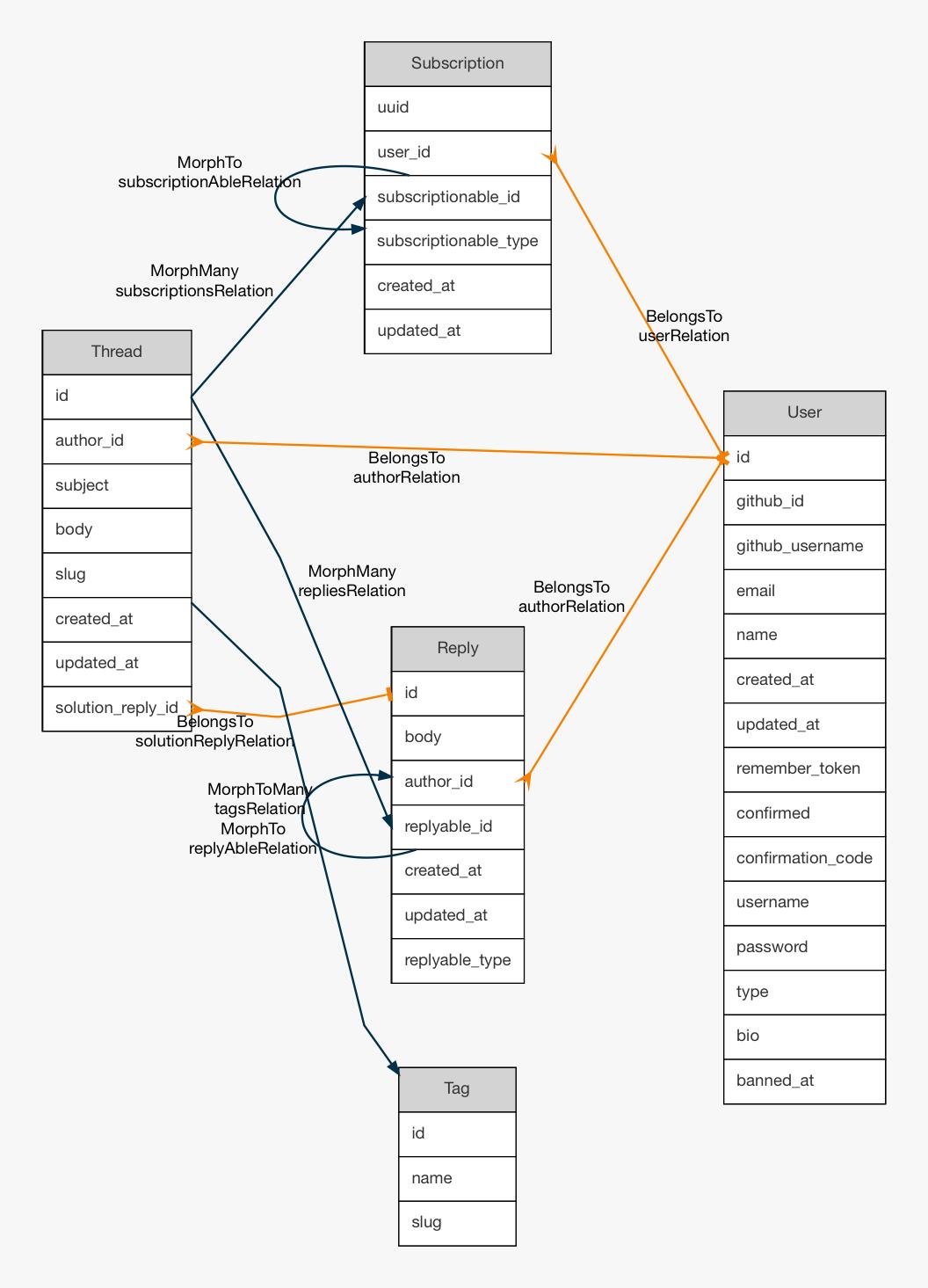 how to create erd diagram heating element wiring github beyondcode laravel er generator generate entity using database schema