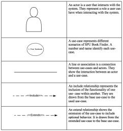 use case diagram spu  [ 884 x 940 Pixel ]