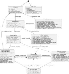 actors state diagram [ 1172 x 1107 Pixel ]