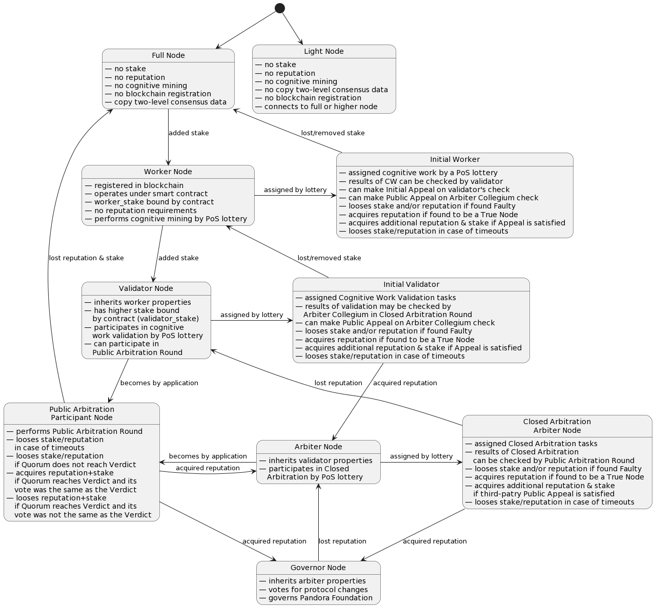 hight resolution of actors state diagram