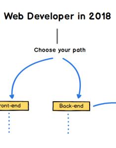 Web developer roadmap introduction also github kamranahmedse to becoming  rh
