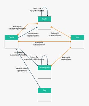 GitHub  beyondcodelaravelerdiagramgenerator: Generate