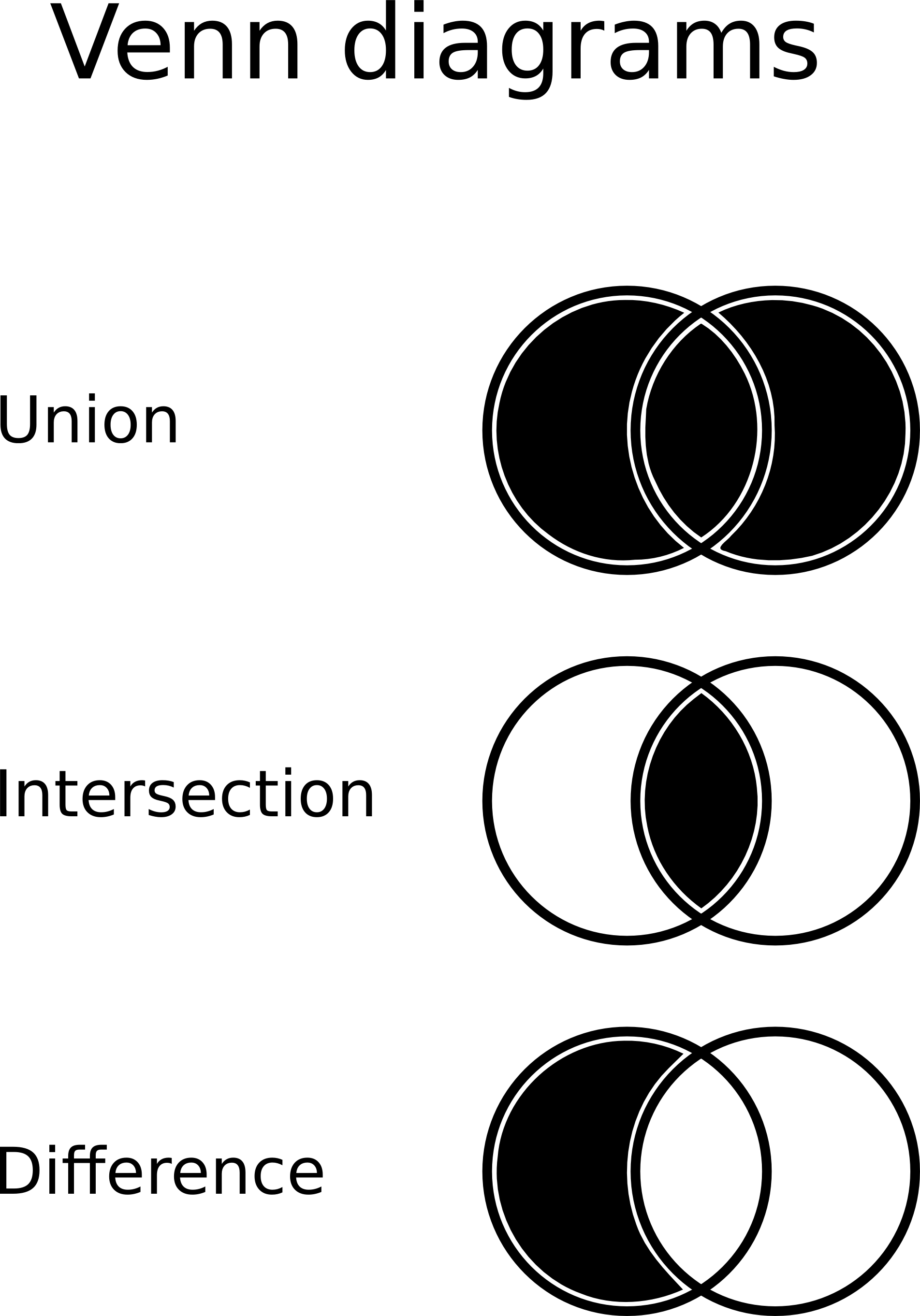 set theory venn diagram examples exercises with answers icon request diagrams  issue 2164 fortawesome
