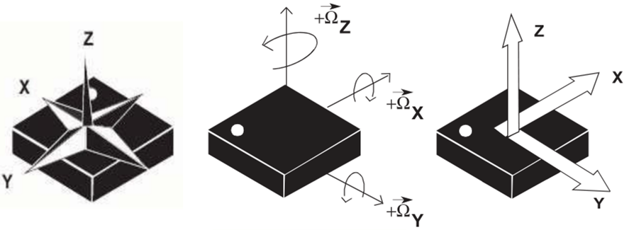 Instabilities with yaw/pitch/roll values while device is