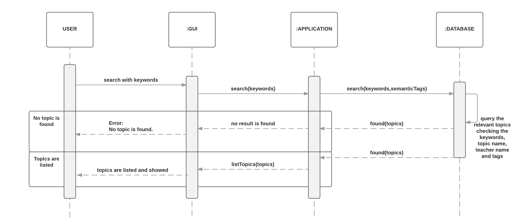 hight resolution of sequence diagram 4