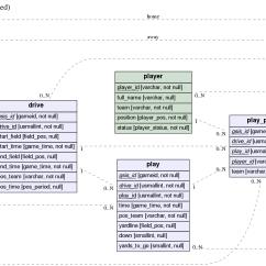 Database Entity Relationship Diagram Tool Modine Pa Wiring Erd Readme Md At Master  Burntsushi Github