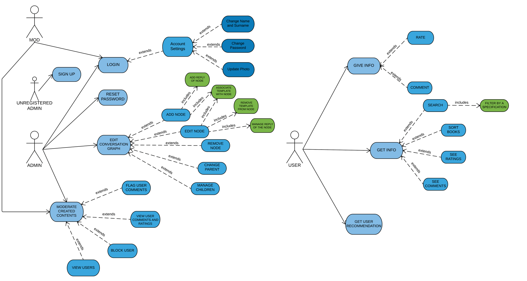 hight resolution of use case diagrams
