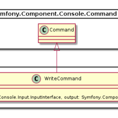 How To Convert Uml Diagram Java Code 3 Way Switch With Pilot Light Github - Davidfuhr/php-plantumlwriter: Create Diagrams From Your Php Source.