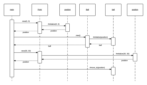 small resolution of uml example sequence diagram