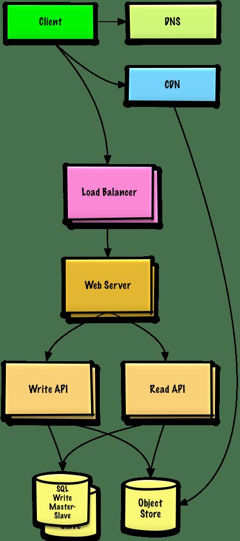 Github System Design Primer : github, system, design, primer, System-design-primer/README.md, Master, Donnemartin/system-design-primer, GitHub