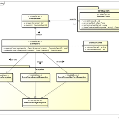 Visual Studio View Class Diagram 1766 L32awa Wiring Github Goodby Php Cqrs