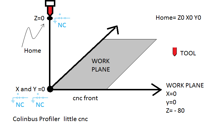 Limit switches seem inverted? · Issue #197 · grbl/grbl