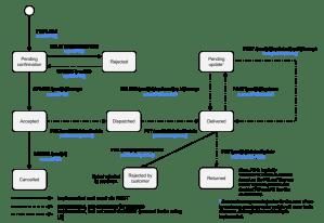 State diagram: Purchase Order · taivotederBuildIt Wiki