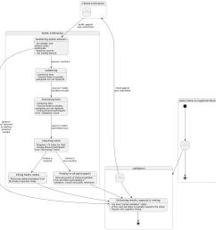 public arbitration state diagram [ 1316 x 1364 Pixel ]