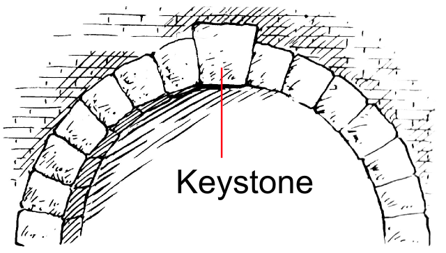 Keystone · bonclay7/openstack-playground Wiki · GitHub