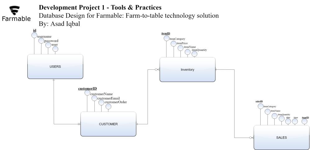 medium resolution of mysql database design entity relationship diagram